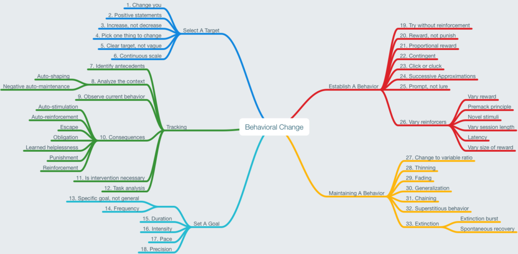 Mind Map about Behavioral Change