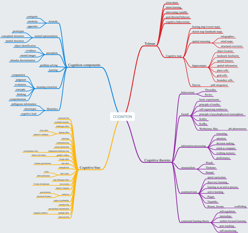 Mind map of Cognitive Bias