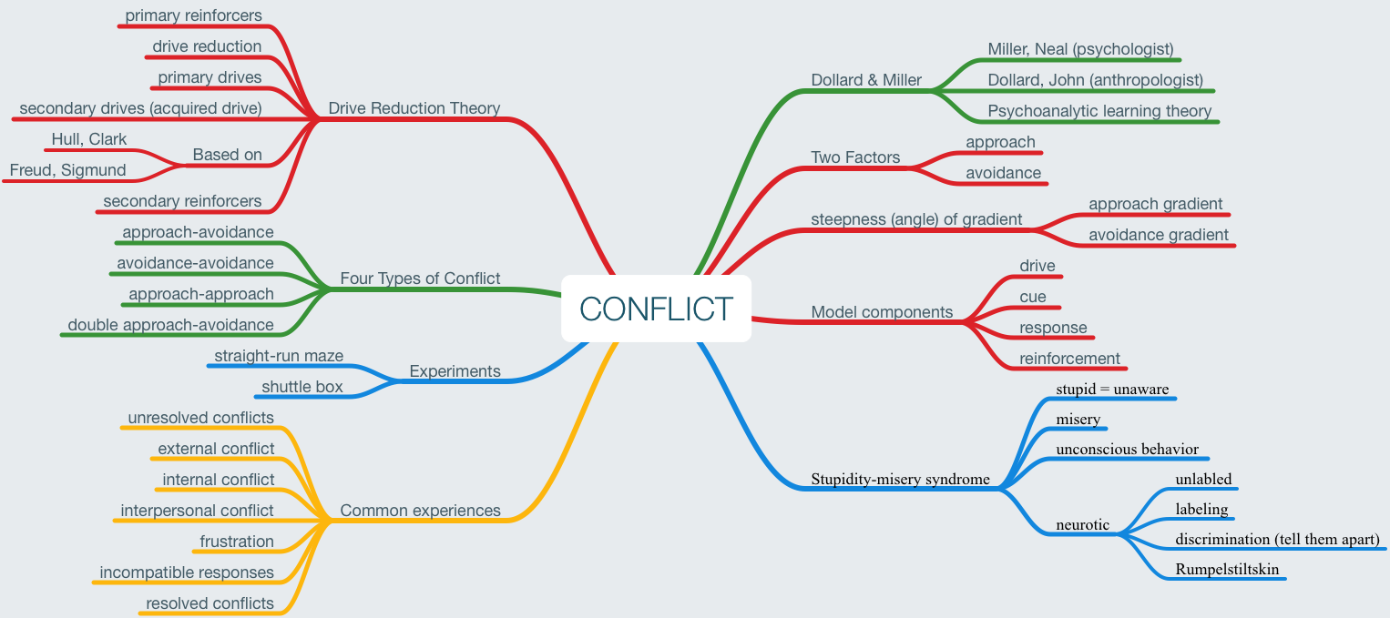 Mind Map on Conflict