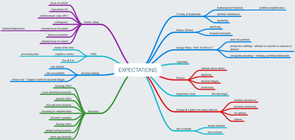 Mind Map of Expectations