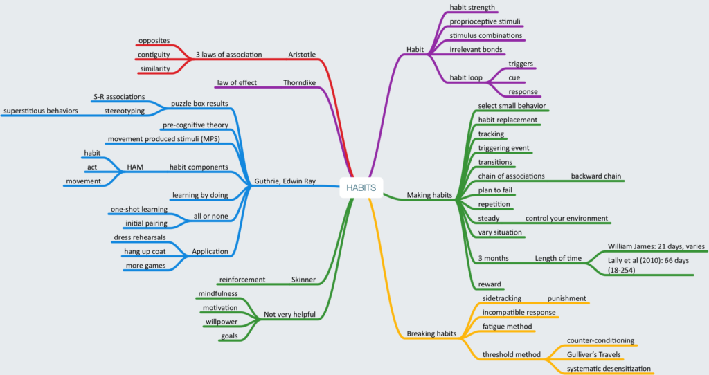 Mind map of Habits