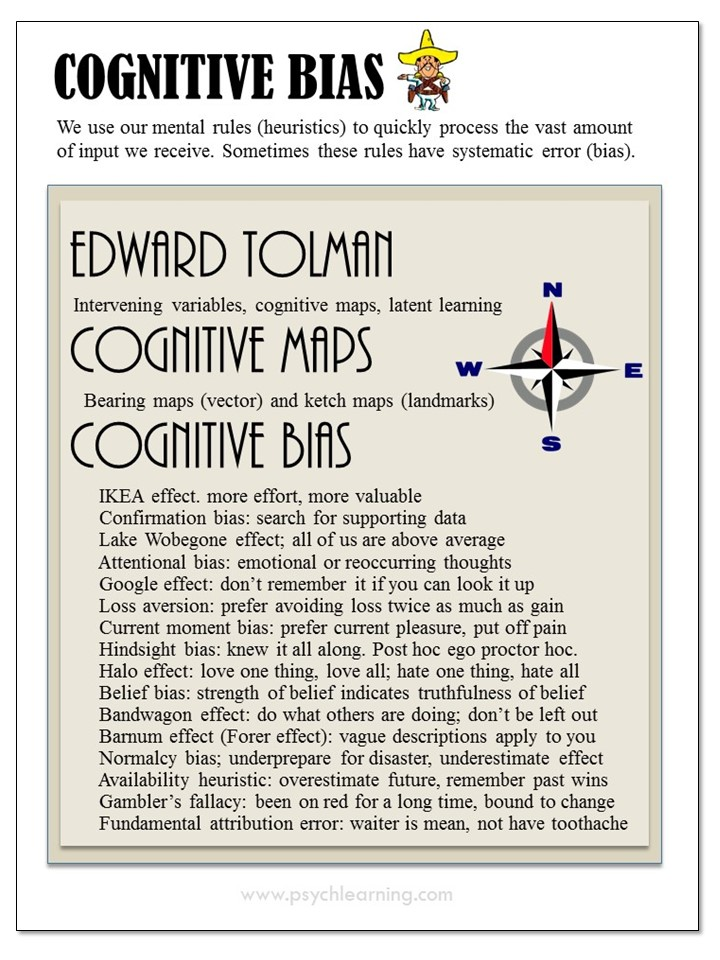 Infographic about Cognitive Bias