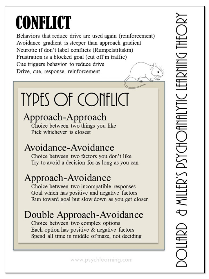 Infographic about Conflict
