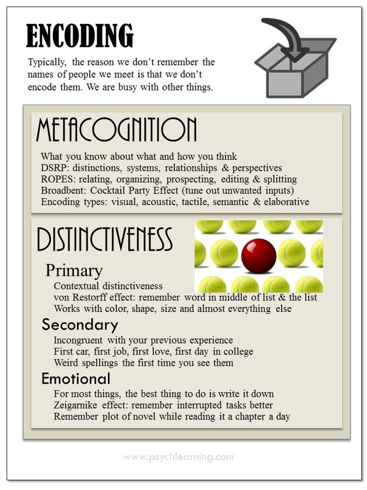 Infographic about Encoding