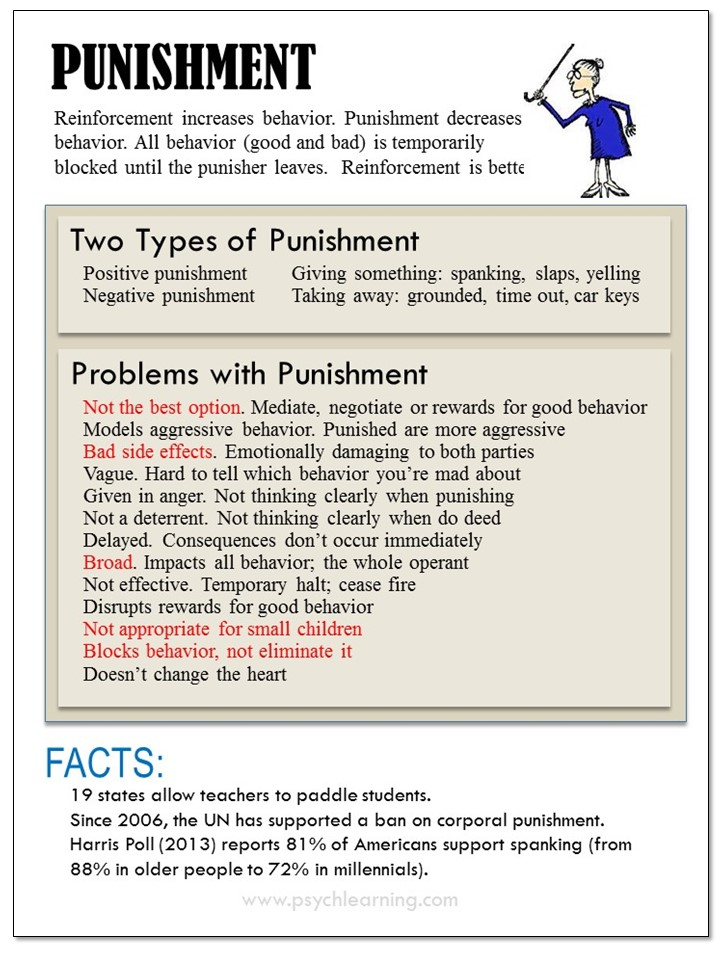 Infographic about Punishment