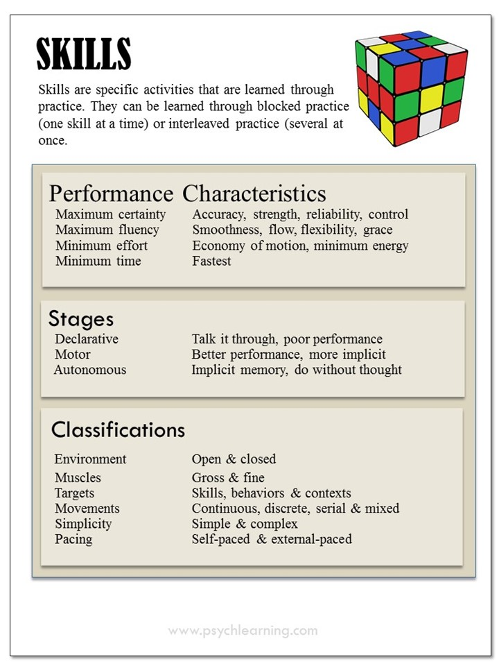 Infograthic about Skills