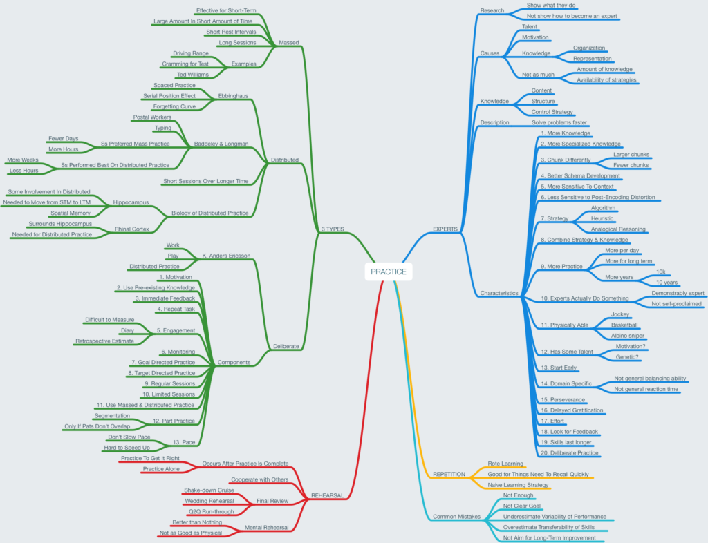 Mind Map about Practice