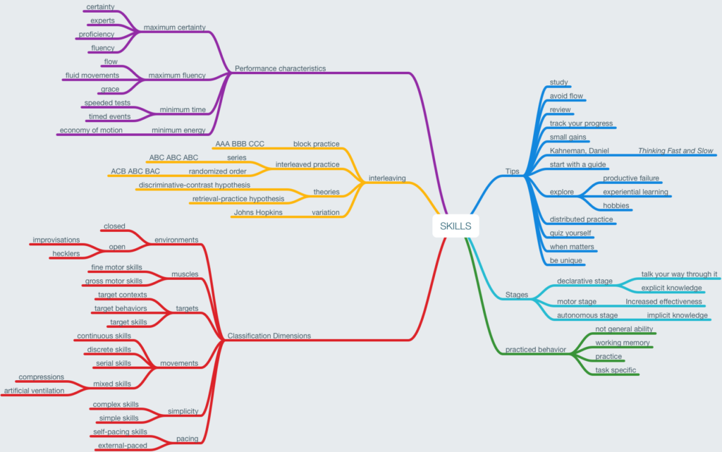 Mind map of Skills